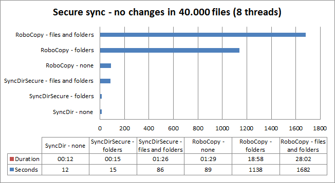 RoboCopy and SyncDir comparison scenario 4